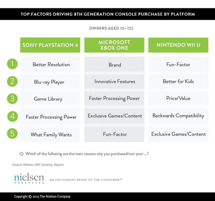 PlayStation 4 Xbox One Wii U